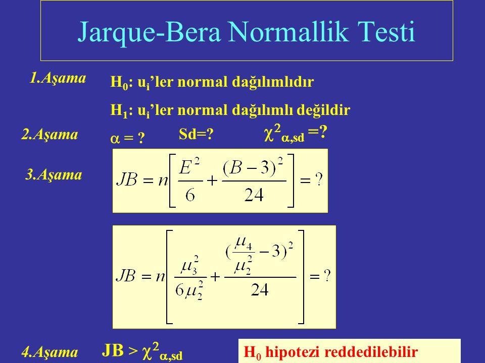   Uygunluk Testi = 0.9244 H 0 hipotezi rededilemez, Hatalar normal dağılmaktadır.