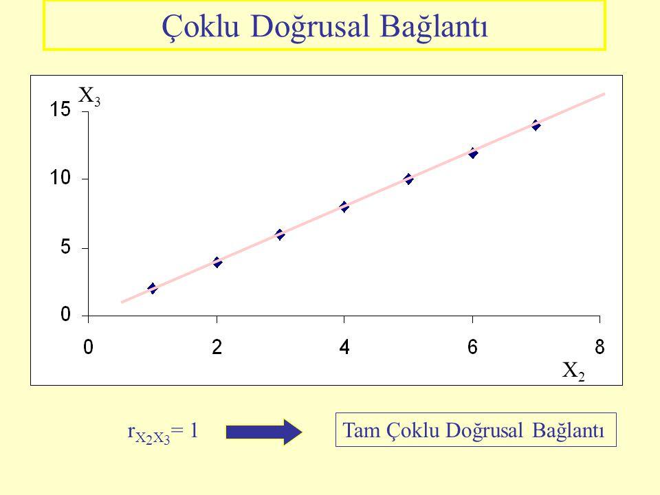 ÇOKLU DOĞRUSALLIĞIN ANLAMI Çoklu doğrusal bağlantı; Bağımsız değişkenler arasında doğrusal (yada doğrusala yakın) ilişki olmasıdır. 1.İse parametreler