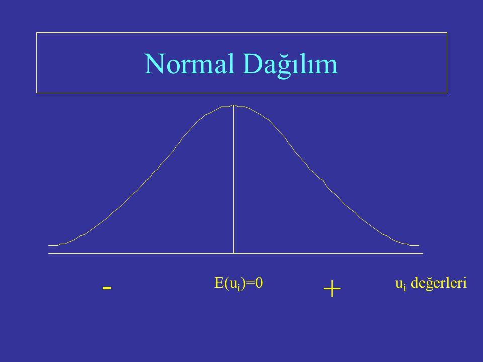 Normal Dağılım EKK tahmincilerinin ihtimal dağılımları u i 'nin ihtimal dağılımı hakkında yapılan varsayıma bağlıdır.  tahminleri için uygulanan test