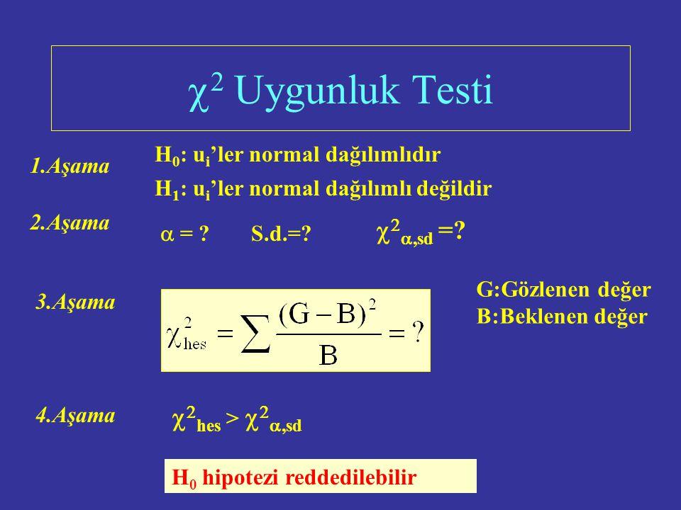 Normal Dağılım u i değerleri - + E(u i )=0