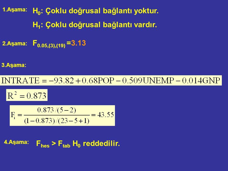 Yardımcı Regresyon Modelleri için F testi 1.Aşama: H 0 : Çoklu doğrusal bağlantı yoktur. H 1 : Çoklu doğrusal bağlantı vardır. F 0.05,(5-2=3),(23-5+1=