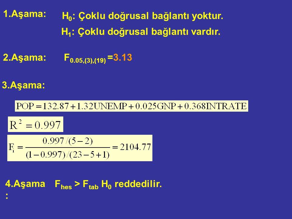1.Aşama: H 0 : Çoklu doğrusal bağlantı yoktur. H 1 : Çoklu doğrusal bağlantı vardır. 2.Aşama: 3.Aşama: 4.Aşama: F hes > F tab H 0 reddedilir. F 0.05,(