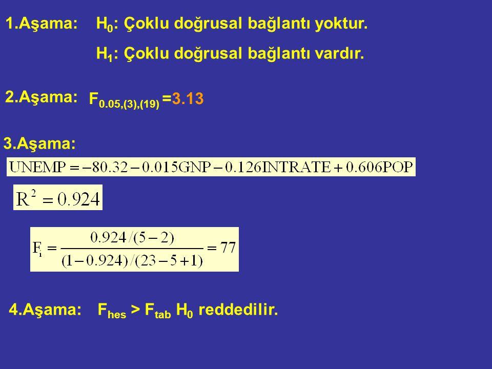 1.Aşama: H 0 : Çoklu doğrusal bağlantı yoktur. H 1 : Çoklu doğrusal bağlantı vardır. 2.Aşama: 3.Aşama: 4.Aşama : F hes > F tab H 0 reddedilir. F 0.05,