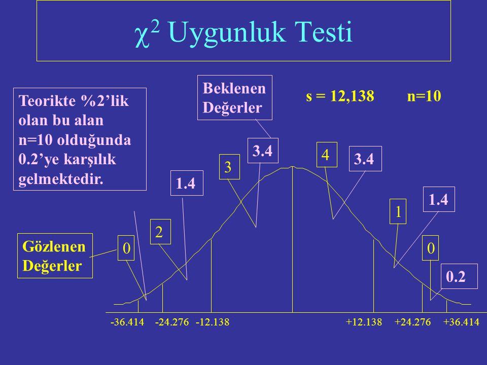   Uygunluk Testi 7.0545 4.7091 -3.6364 11.0182 -14.3273 -17.6727 4.9818 -3.3636 -7.7091 18.9455 s = 12,138 n=10 +12.138 -12.138 +24.276-24.276-36.41