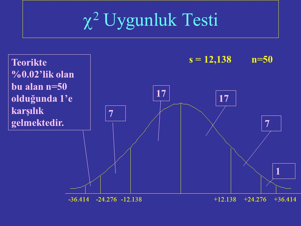   Uygunluk Testi s = 12,138 n=10 +12.138-12.138+24.276-24.276-36.414+36.414 0 Teorikte %2'lik olan bu alan n=10 olduğunda 0.2'ye karşılık gelmektedi