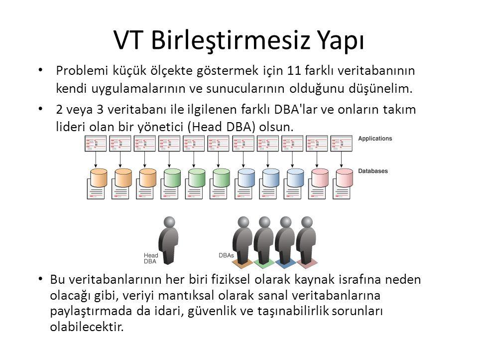 VT Birleştirmesiz Yapı Problemi küçük ölçekte göstermek için 11 farklı veritabanının kendi uygulamalarının ve sunucularının olduğunu düşünelim.