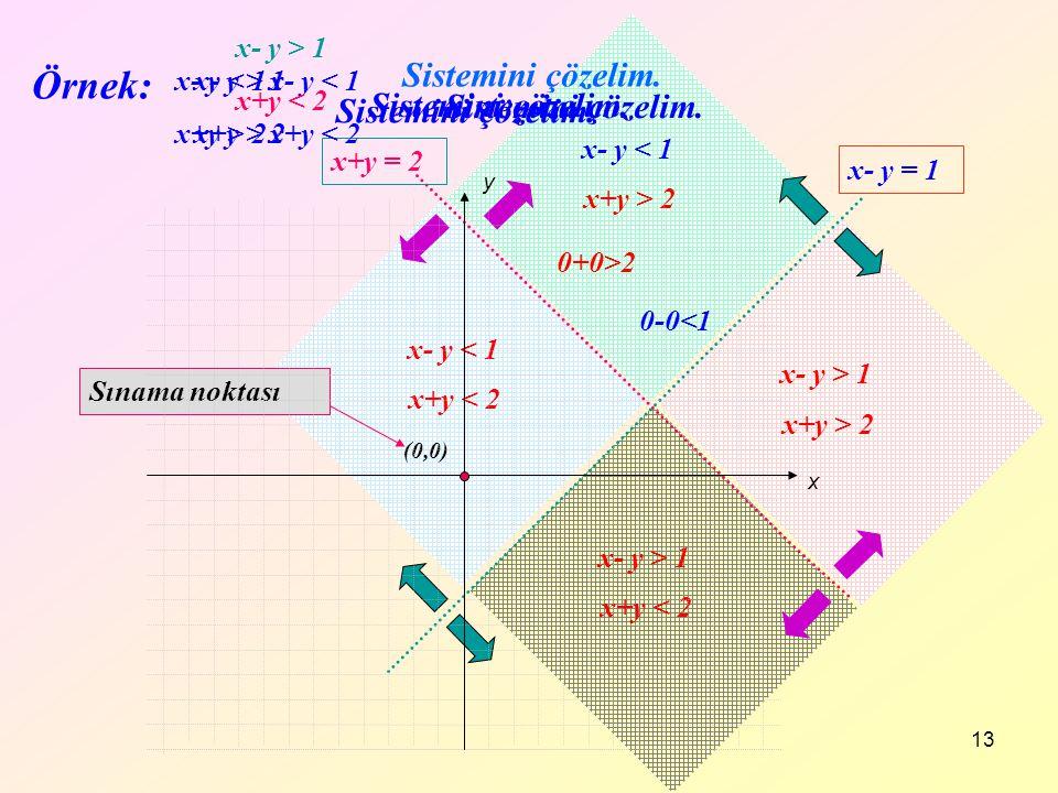 13 x+y = 2 x- y = 1 x+y > 2 x- y < 1 x+y < 2 x- y < 1 x+y < 2 x- y > 1 x+y > 2 x- y > 1 x+y > 2 Sistemini çözelim. (0,0) Sınama noktası x- y < 1 x+y >