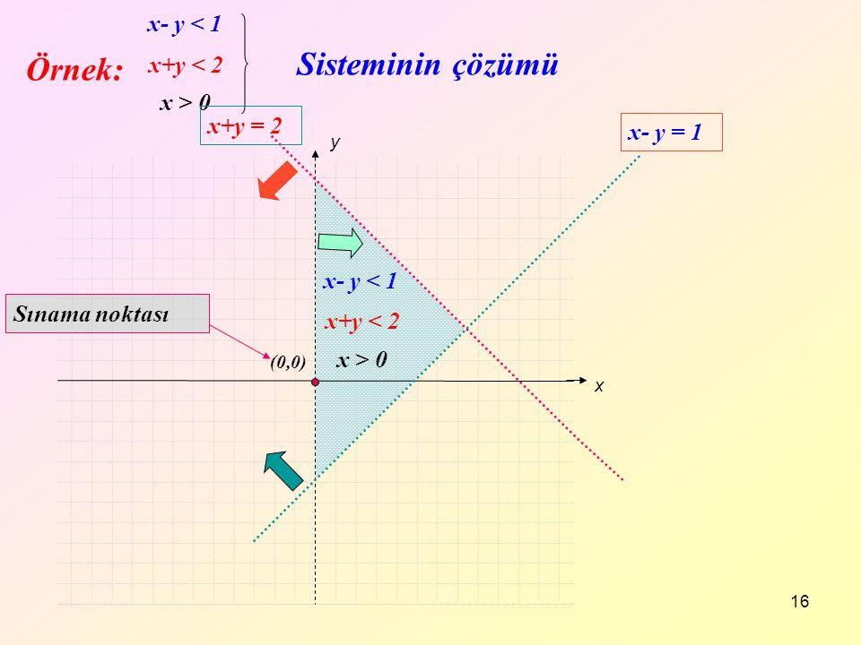 16 x+y < 2 x- y < 1 x > 0 x+y < 2 x- y < 1 x > 0 Sisteminin çözümü (0,0) Sınama noktası x y x+y = 2 x- y = 1 Örnek: