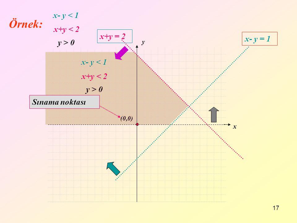 17 x y x+y = 2 x- y = 1 (0,0) Sınama noktası x+y < 2 x- y < 1 y > 0 x+y < 2 x- y < 1 y > 0 Örnek: