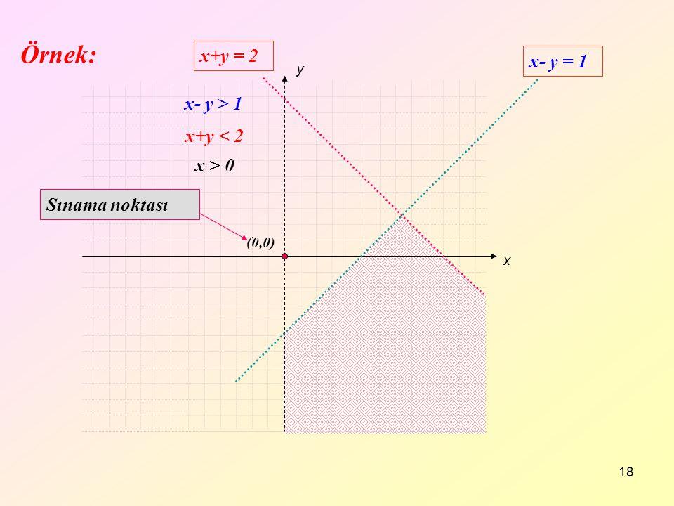 18 x+y < 2 x- y > 1 x > 0 x y x+y = 2 x- y = 1 (0,0) Sınama noktası Örnek: