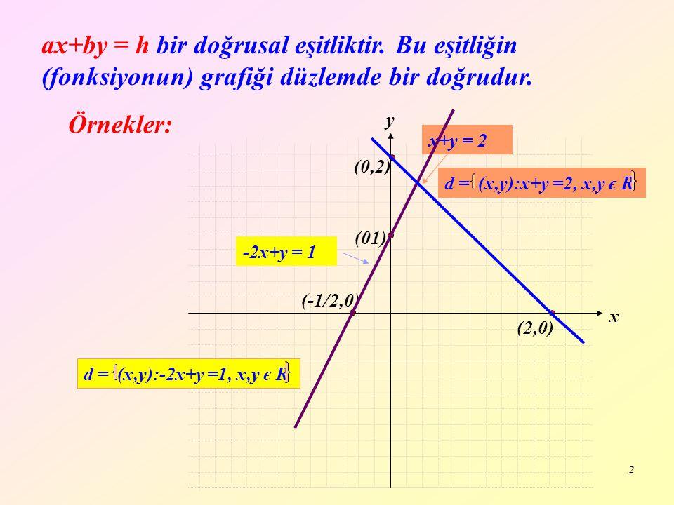 2 (2,0) (0,2) ax+by = h bir doğrusal eşitliktir. Bu eşitliğin (fonksiyonun) grafiği düzlemde bir doğrudur. Örnekler: (01) (-1/2,0) y x x+y = 2 d = (x,