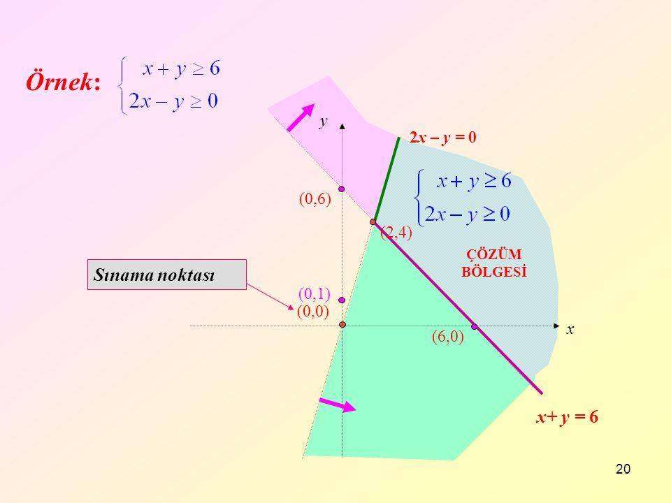 20 Örnek: (2,4) (0,0) (0,1) (0,6) Sınama noktası (6,0) x+ y = 6 2x – y = 0 x y ÇÖZÜM BÖLGESİ