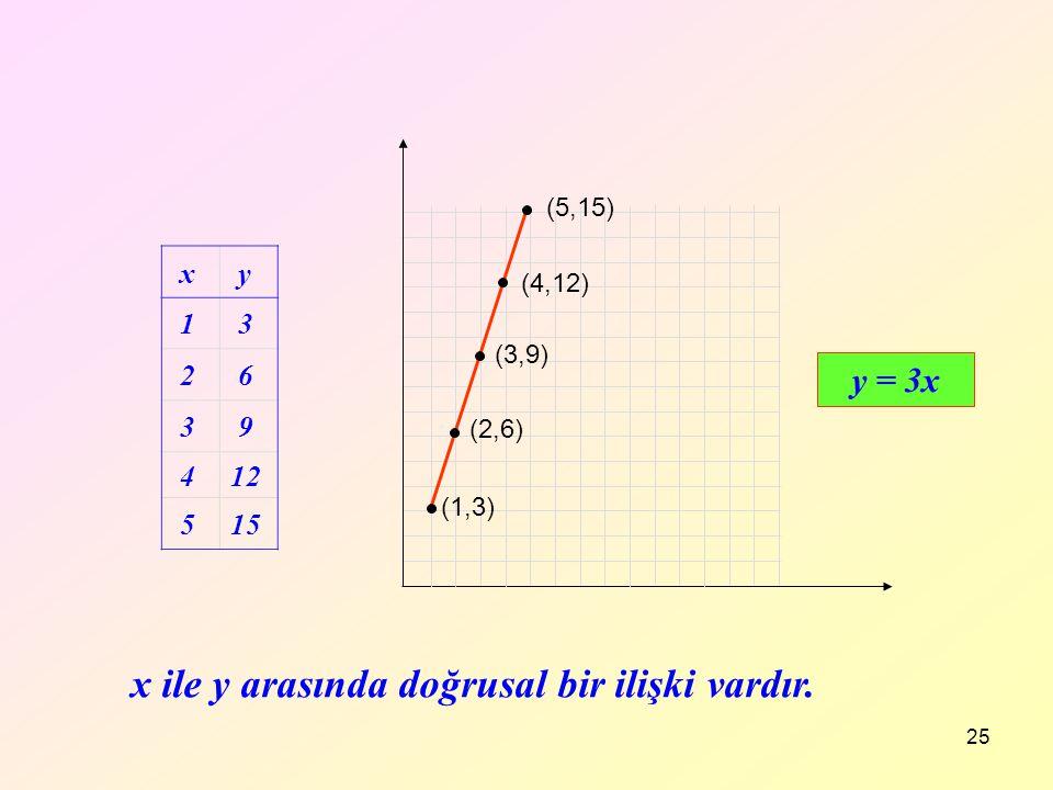 25 x y 1 3 2 6 3 9 412 515 y = 3x x ile y arasında doğrusal bir ilişki vardır. (1,3) (3,9) (4,12) (2,6) (5,15)