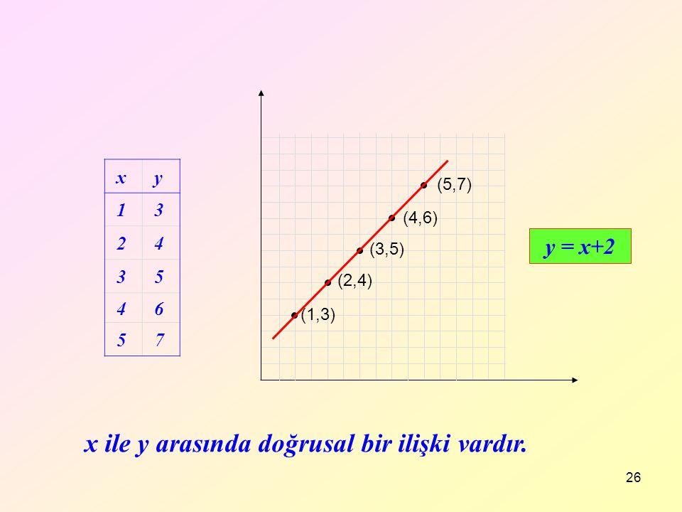 26 x y 1 3 2 4 3 5 4 6 5 7 y = x+2 x ile y arasında doğrusal bir ilişki vardır. (1,3) (3,5) (4,6) (2,4) (5,7)