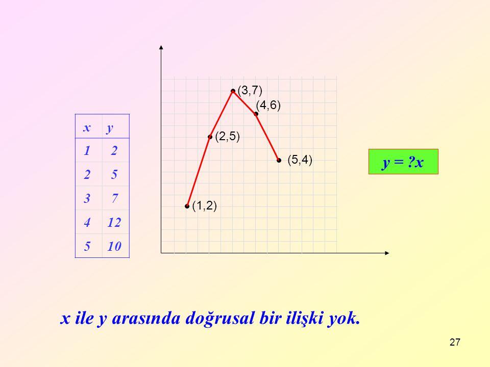 27 (1,2) (2,5) (3,7) (4,6) (5,4) y = ?x x ile y arasında doğrusal bir ilişki yok. xy 1 2 2 5 3 7 412 510