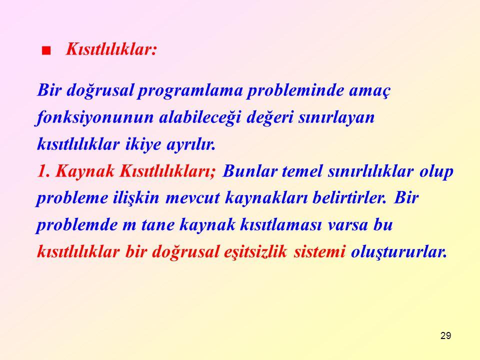 29 ■ Kısıtlılıklar: Bir doğrusal programlama probleminde amaç fonksiyonunun alabileceği değeri sınırlayan kısıtlılıklar ikiye ayrılır. 1. Kaynak Kısıt
