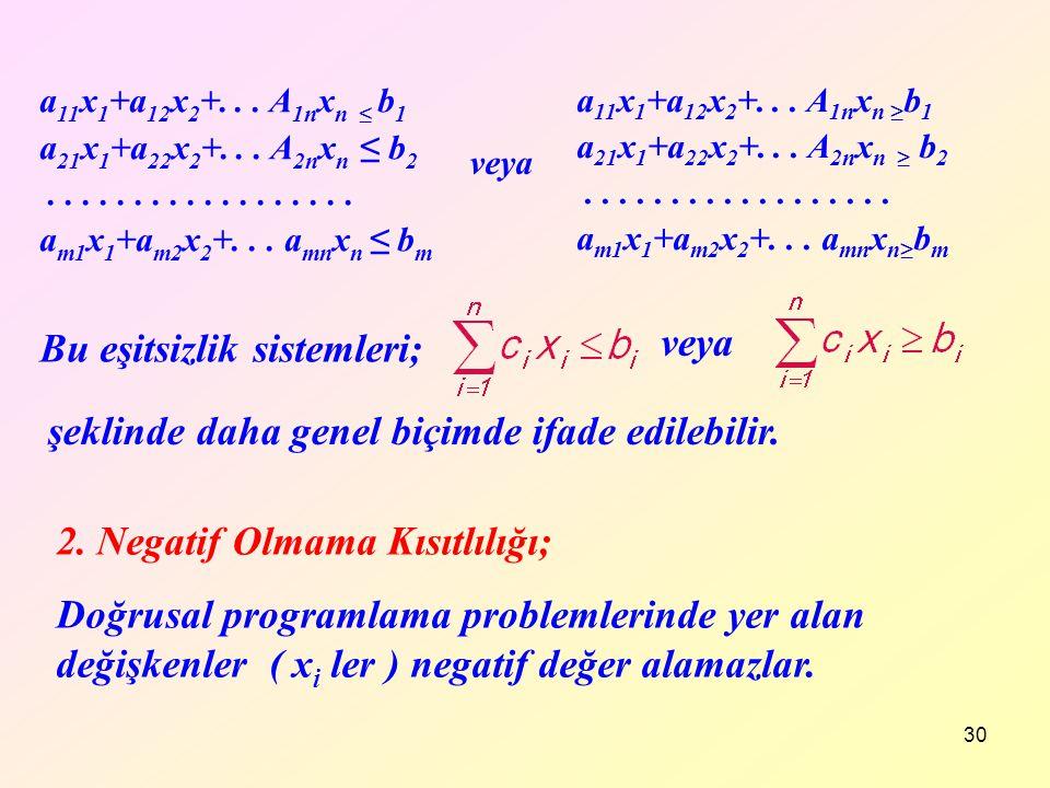 30 a 11 x 1 +a 12 x 2 +... A 1n x n ≤ b 1 a 21 x 1 +a 22 x 2 +... A 2n x n ≤ b 2.................. a m1 x 1 +a m2 x 2 +... a mn x n ≤ b m Bu eşitsizli