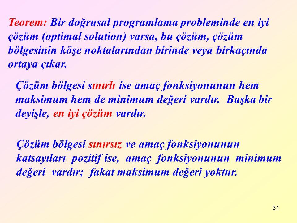 31 Teorem: Bir doğrusal programlama probleminde en iyi çözüm (optimal solution) varsa, bu çözüm, çözüm bölgesinin köşe noktalarından birinde veya birk