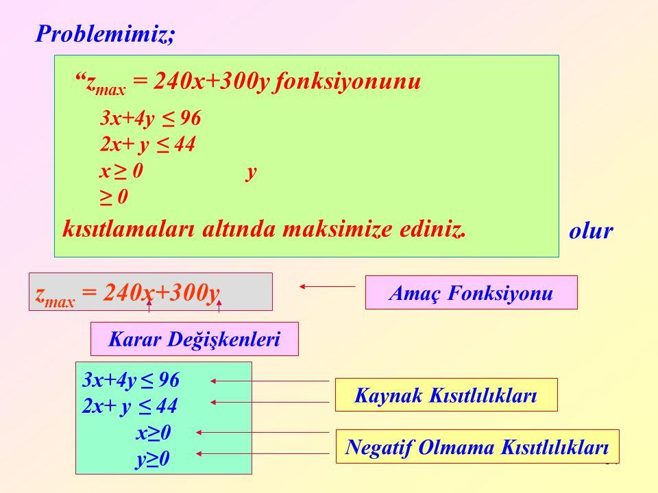 """34 Problemimiz; kısıtlamaları altında maksimize ediniz. """"z max = 240x+300y fonksiyonunu 3x+4y ≤ 96 2x+ y ≤ 44 x ≥ 0 y ≥ 0 Amaç Fonksiyonu z max = 240x"""