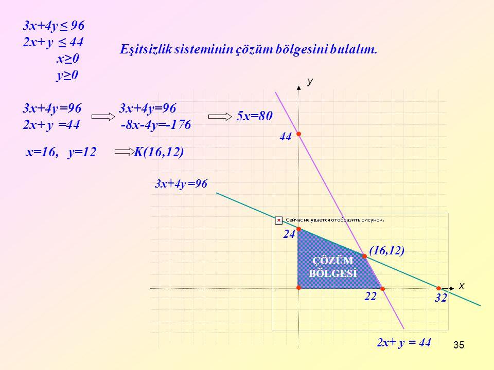 35 3x+4y ≤ 96 2x+ y ≤ 44 x≥0 y≥0 2x+ y = 44 3x+4y =96 x y 22 44 ÇÖZÜM BÖLGESİ Eşitsizlik sisteminin çözüm bölgesini bulalım. (16,12) 32 24 3x+4y =96 3