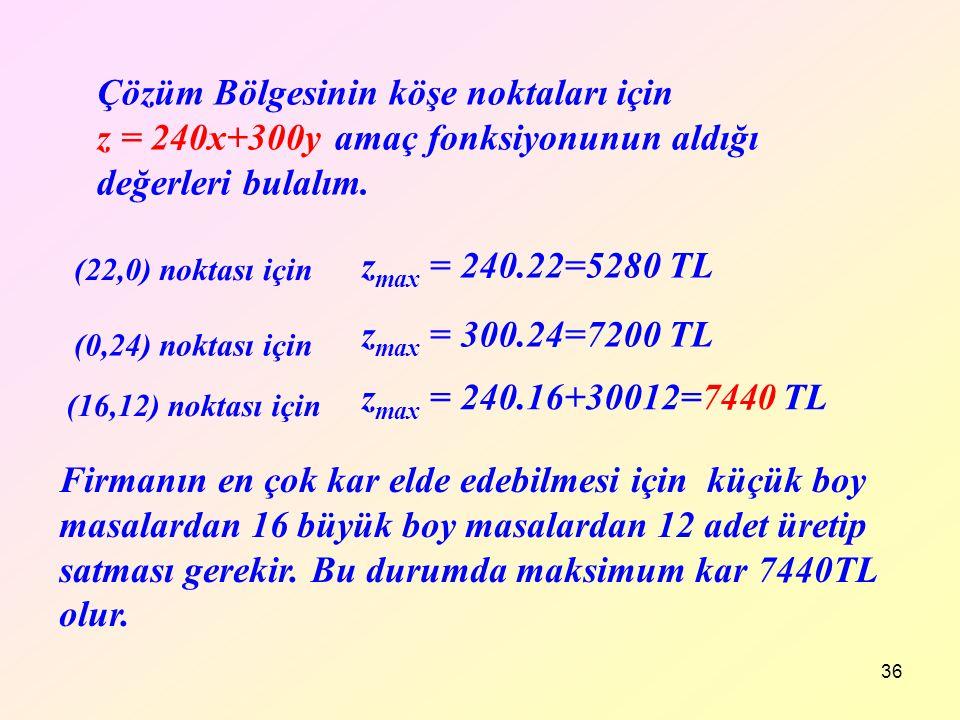 36 z max = 240.22=5280 TL (22,0) noktası için z max = 300.24=7200 TL (0,24) noktası için z max = 240.16+30012=7440 TL (16,12) noktası için Çözüm Bölge