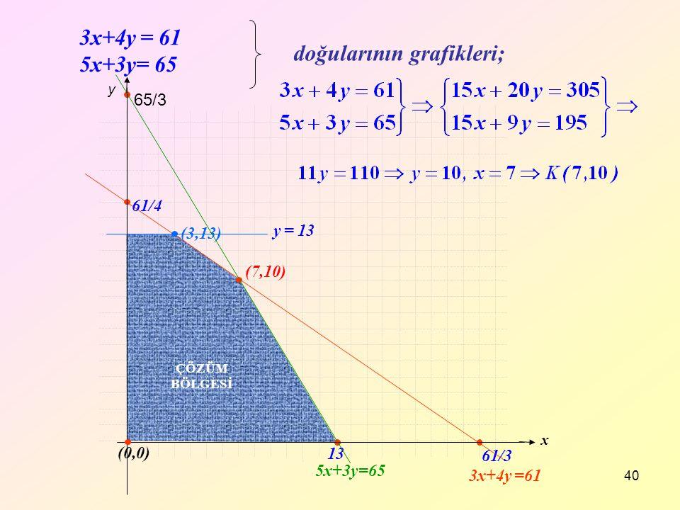 y 40 3x+4y = 61 5x+3y= 65 doğularının grafikleri; 5x+3y=65 3x+4y =61 y = 13 ÇÖZÜM BÖLGESİ 61/3 13 65/3 (7,10) 61/4 (3,13) x (0,0)