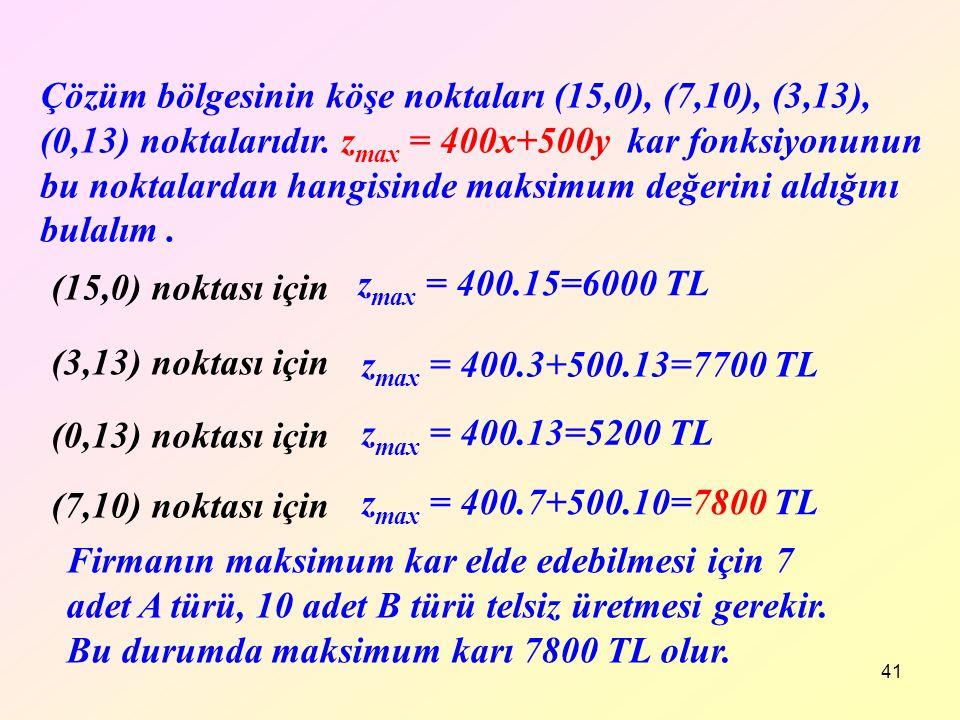 41 Çözüm bölgesinin köşe noktaları (15,0), (7,10), (3,13), (0,13) noktalarıdır. z max = 400x+500y kar fonksiyonunun bu noktalardan hangisinde maksimum