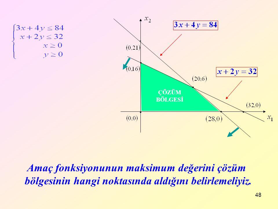 48 Amaç fonksiyonunun maksimum değerini çözüm bölgesinin hangi noktasında aldığını belirlemeliyiz. ÇÖZÜM BÖLGESİ