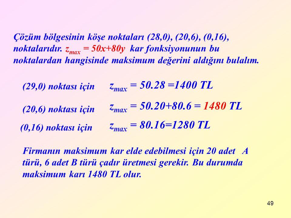 49 Çözüm bölgesinin köşe noktaları (28,0), (20,6), (0,16), noktalarıdır. z max = 50x+80y kar fonksiyonunun bu noktalardan hangisinde maksimum değerini