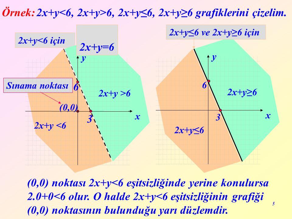 5 2x+y<6 için Örnek: 2x+y 6, 2x+y≤6, 2x+y≥6 grafiklerini çizelim. (0,0) noktası 2x+y<6 eşitsizliğinde yerine konulursa 2.0+0<6 olur. O halde 2x+y<6 eş