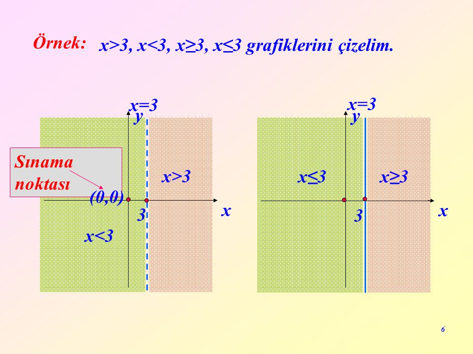 6 Örnek: x y x<3 x>3 x=3 3 x y x≤3x≥3 3 Sınama noktası (0,0) x>3, x<3, x≥3, x≤3 grafiklerini çizelim.