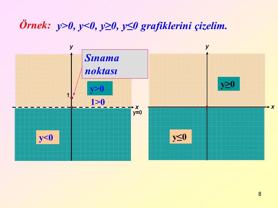 8 Örnek: x y x y y≥0 y≤0 y>0 y<0 y=0 1 1>0 Sınama noktası y>0, y<0, y≥0, y≤0 grafiklerini çizelim.