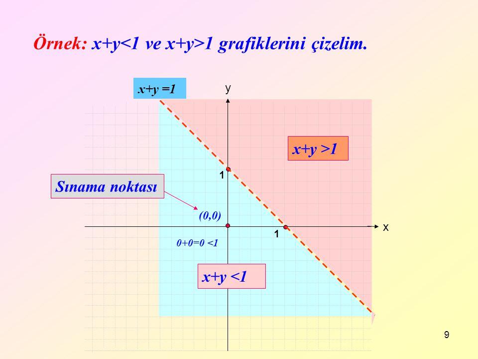 9 y x x+y =1 1 1 x+y >1 x+y <1 (0,0) Sınama noktası Örnek: x+y 1 grafiklerini çizelim. 0+0=0 <1