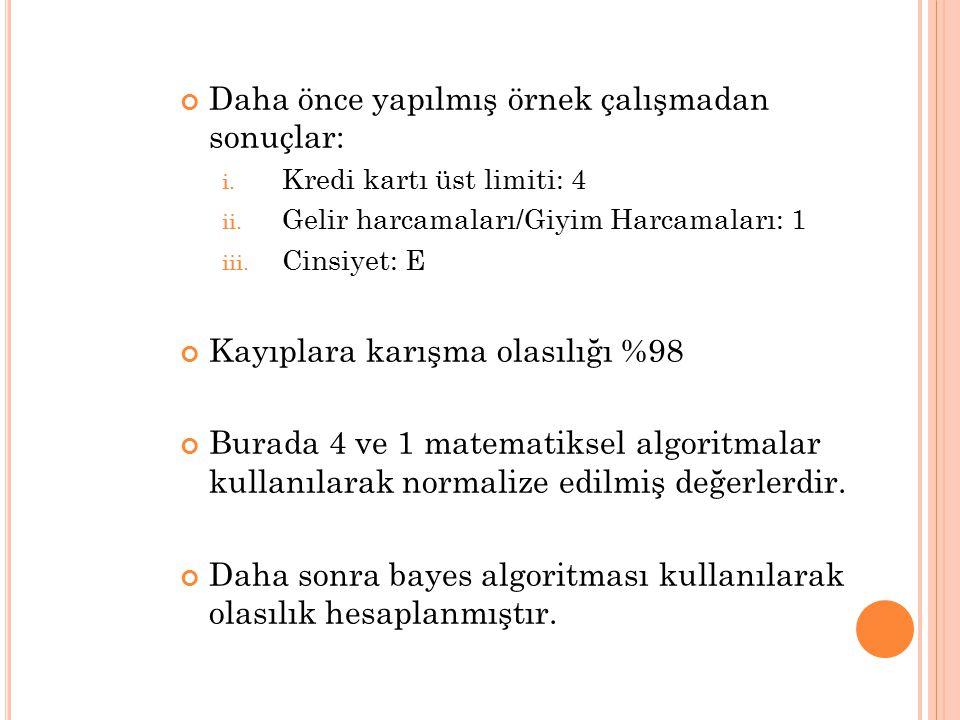 Daha önce yapılmış örnek çalışmadan sonuçlar: i. Kredi kartı üst limiti: 4 ii. Gelir harcamaları/Giyim Harcamaları: 1 iii. Cinsiyet: E Kayıplara karış