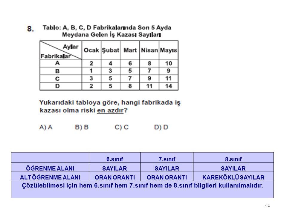 41 6.sınıf7.sınıf8.sınıf ÖĞRENME ALANISAYILAR ALT ÖĞRENME ALANIORAN ORANTI KAREKÖKLÜ SAYILAR Çözülebilmesi için hem 6.sınıf hem 7.sınıf hem de 8.sınıf bilgileri kullanılmalıdır.