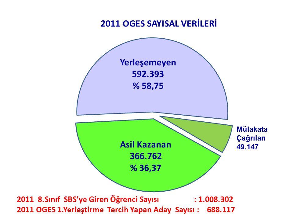 Asil Kazanan 366.762 % 36,37 Yerleşemeyen 592.393 % 58,75 2011 OGES SAYISAL VERİLERİ 2011 8.Sınıf SBS'ye Giren Öğrenci Sayısı : 1.008.302 2011 OGES 1.Yerleştirme Tercih Yapan Aday Sayısı : 688.117 Mülakata Çağrılan 49.147