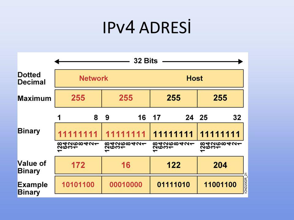 IP v4 Adres Sınıfları Sınıf Network Sayısı Host Sayısı A 126 16777214 B 16384 65524 C 2097152 254