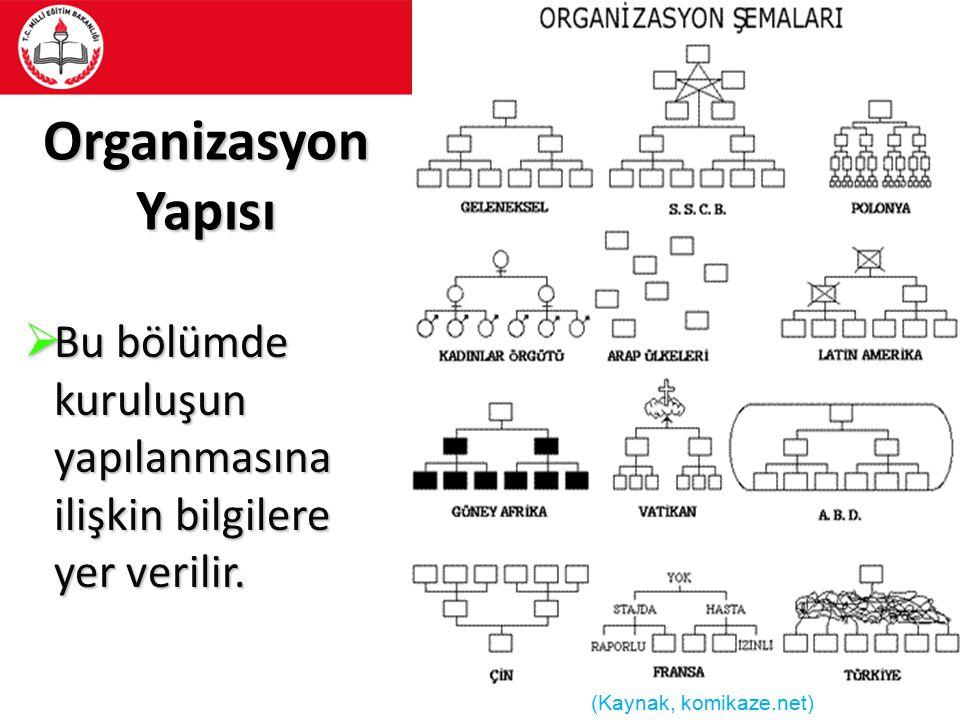 Organizasyon Yapısı  Bu bölümde kuruluşun yapılanmasına ilişkin bilgilere yer verilir. (Kaynak, komikaze.net)