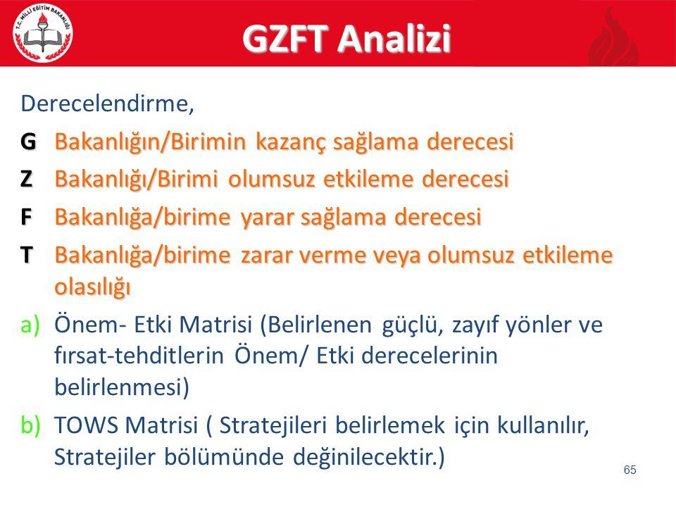 GZFT Analizi Derecelendirme, GBakanlığın/Birimin kazanç sağlama derecesi ZBakanlığı/Birimi olumsuz etkileme derecesi FBakanlığa/birime yarar sağlama d
