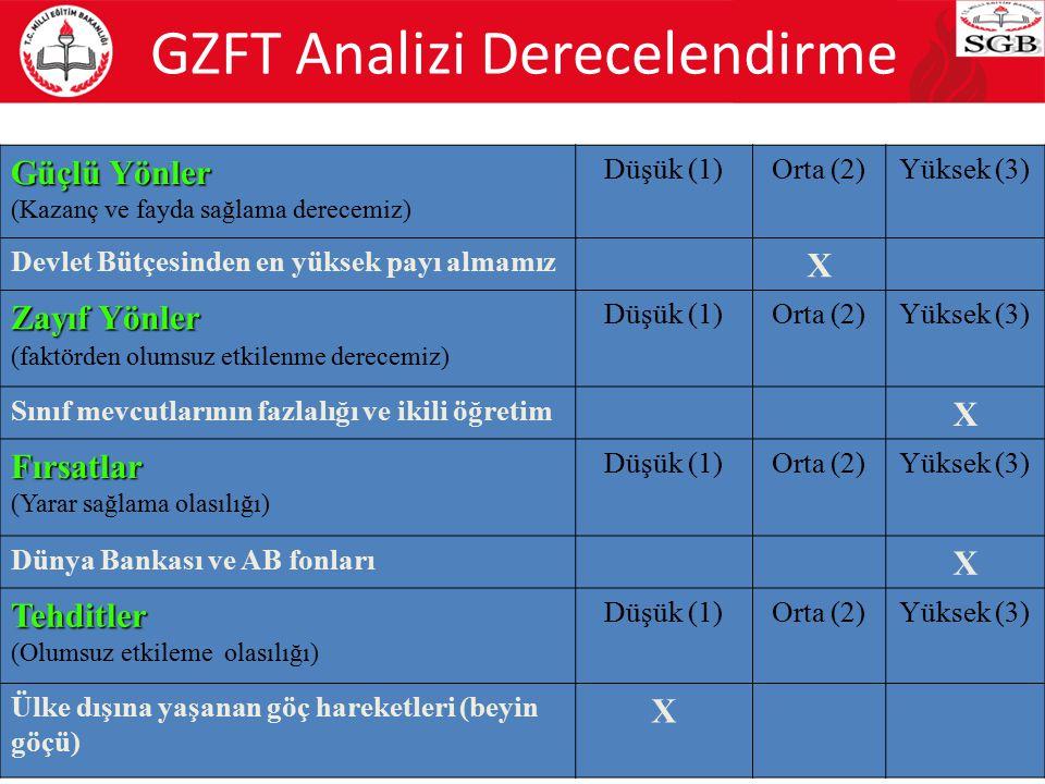 66 GZFT Analizi Derecelendirme Güçlü Yönler (Kazanç ve fayda sağlama derecemiz) Düşük (1)Orta (2)Yüksek (3) Devlet Bütçesinden en yüksek payı almamız