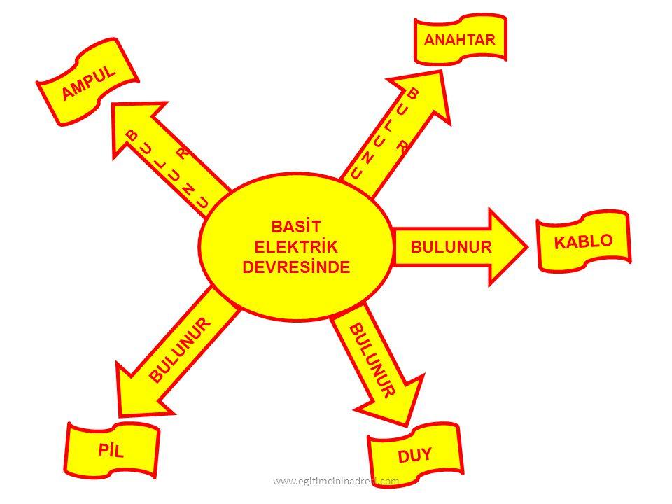 Devrenin elektrik enerjisi ihtiyacını karşılarım.Elektrik enerjisini ışık enerjisine çeviririm.