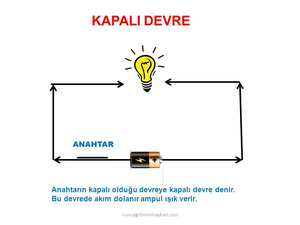 Anahtarın kapalı olduğu devreye kapalı devre denir. Bu devrede akım dolanır ampul ışık verir. ANAHTAR KAPALI DEVRE www.egitimcininadresi.com