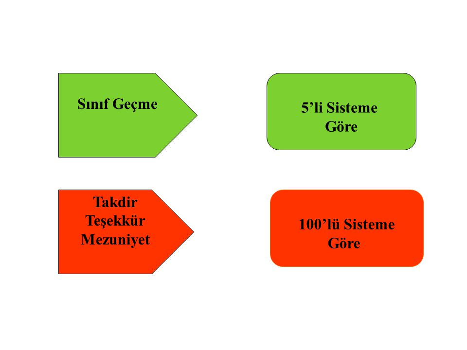 Sınıf Geçme Takdir Teşekkür Mezuniyet 5'li Sisteme Göre 100'lü Sisteme Göre