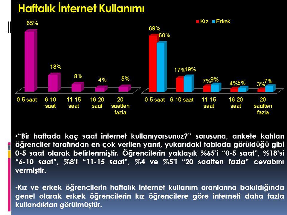 Haftalık İnternet Kullanımı Bir haftada kaç saat internet kullanıyorsunuz? sorusuna, ankete katılan öğrenciler tarafından en çok verilen yanıt, yukarıdaki tabloda görüldüğü gibi 0-5 saat olarak belirlenmiştir.