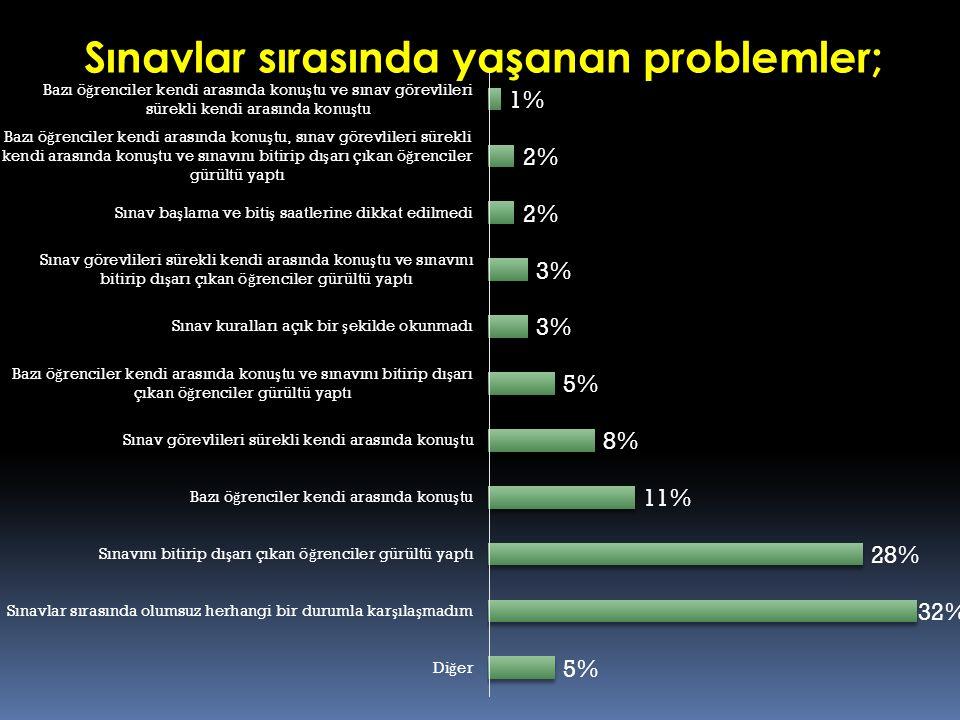 Sınavlar sırasında yaşanan problemler;