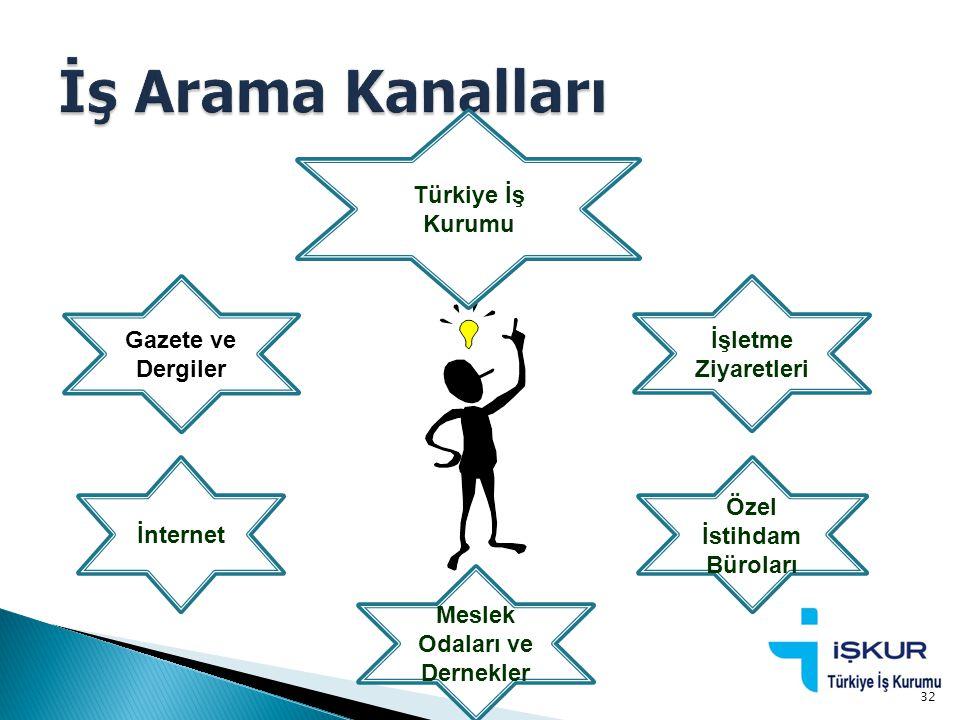İnternet Gazete ve Dergiler İşletme Ziyaretleri Meslek Odaları ve Dernekler Özel İstihdam Büroları Türkiye İş Kurumu 32
