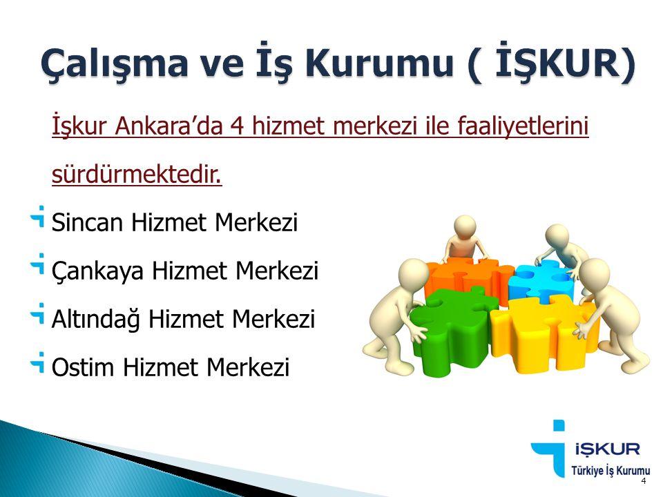 İşkur Ankara'da 4 hizmet merkezi ile faaliyetlerini sürdürmektedir. Sincan Hizmet Merkezi Çankaya Hizmet Merkezi Altındağ Hizmet Merkezi Ostim Hizmet