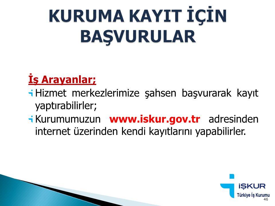 İş Arayanlar; Hizmet merkezlerimize şahsen başvurarak kayıt yaptırabilirler; Kurumumuzun www.iskur.gov.tr adresinden internet üzerinden kendi kayıtlar
