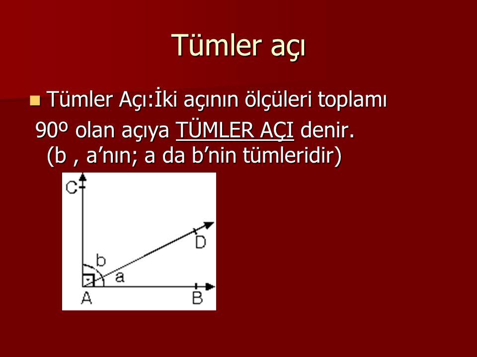 Tümler açı Tümler Açı:İki açının ölçüleri toplamı Tümler Açı:İki açının ölçüleri toplamı 90º olan açıya TÜMLER AÇI denir. (b, a'nın; a da b'nin tümler