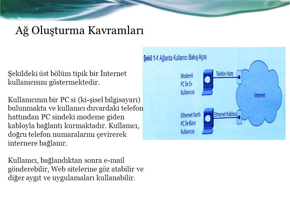 Ağ Oluşturma Kavramları Şekildeki üst bölüm tipik bir İnternet kullanıcısını göstermektedir.